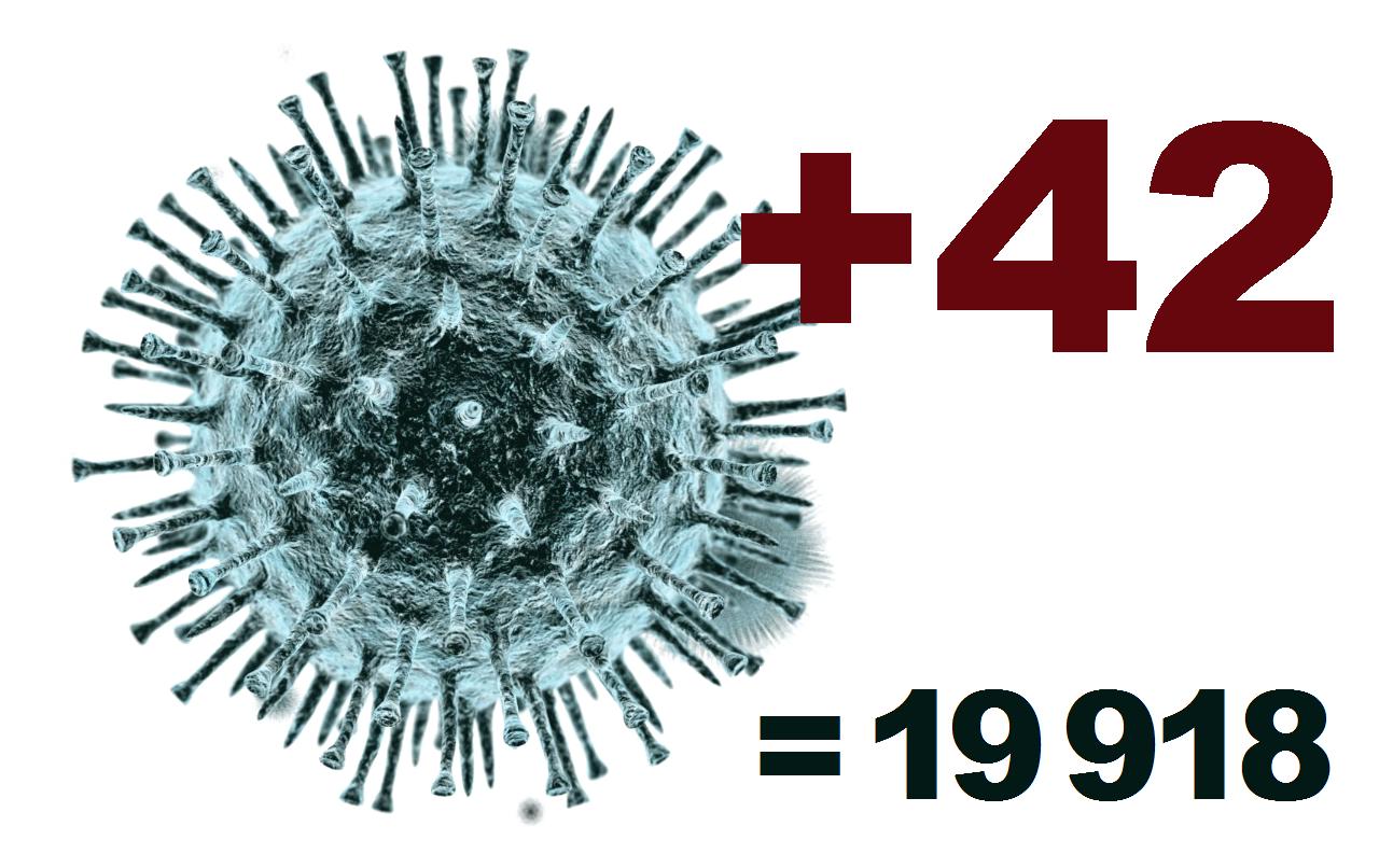 Коронавирус в Костромской области за сутки выявлен у 42 человек