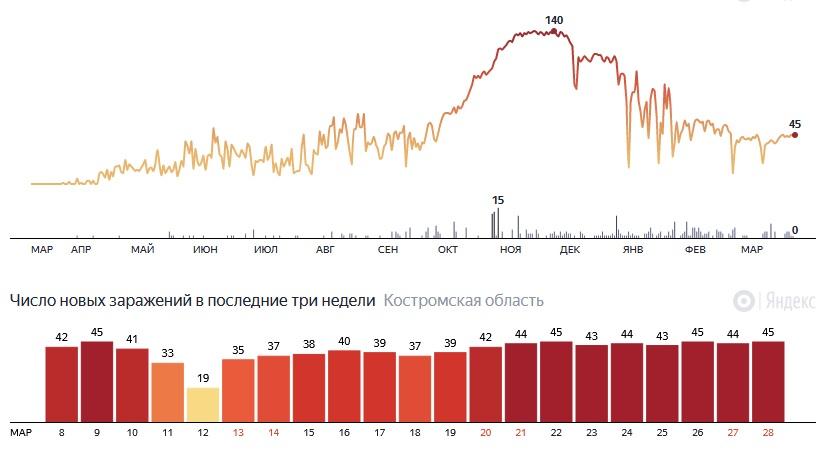 менее часа назад                                                                                                                                                                                                                                                                                               Коронавирус отметил годовщину своего присутствия в Костроме                                                                Ровно год назад, 28 марта 2020 года, в областной столице был объявлен первый случай заболевания коронавирусной инфекцией в регионе.