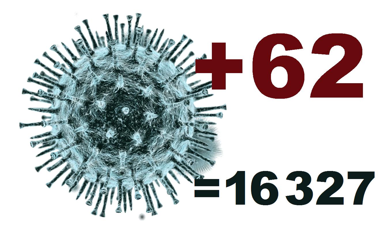 Коронавирус в Костромской области за сутки выявлен у 62 человек