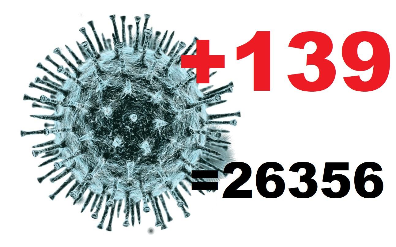 За сутки в Костромской области коронавирус диагностирован у 139 жителей