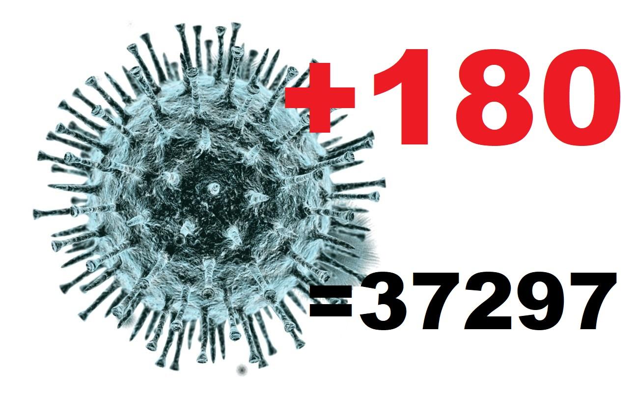 Новый антирекорд: 180 костромичей заболели коронавирусом за сутки