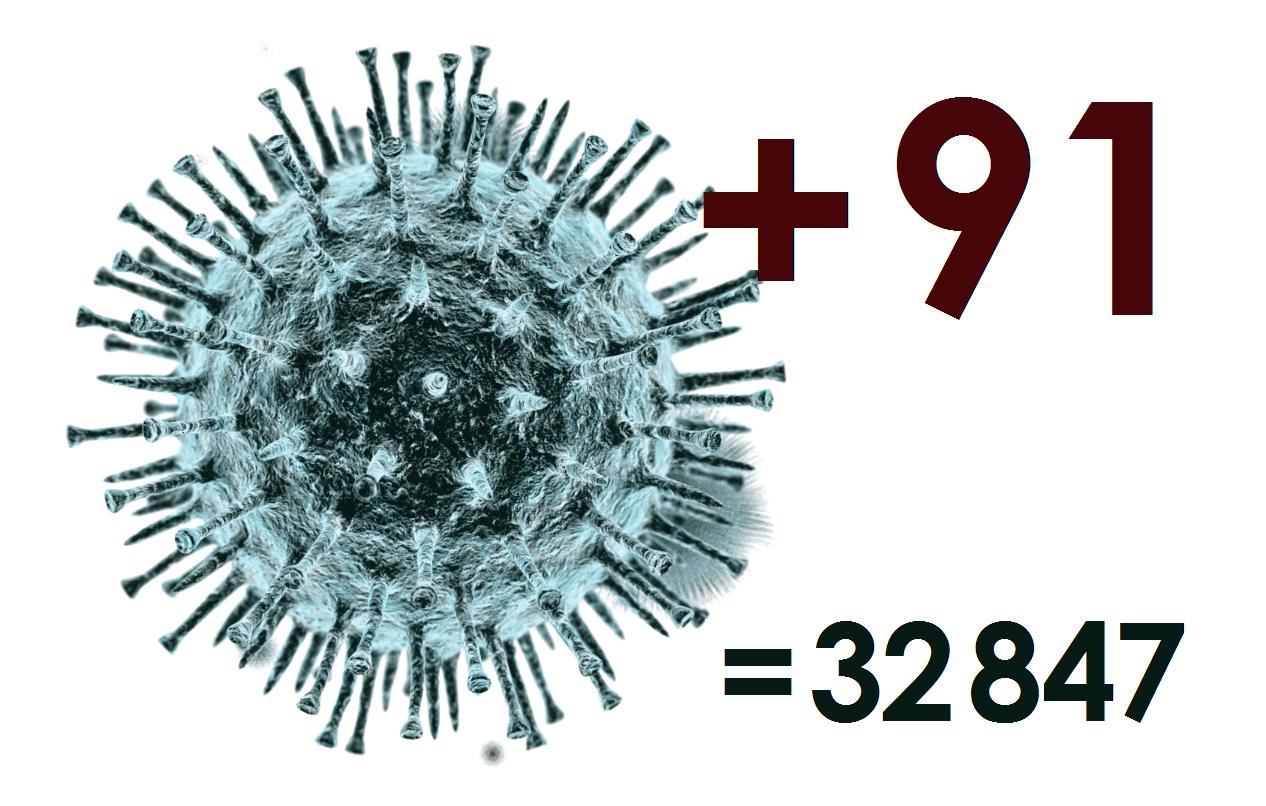За сутки в Костромской области зарегистрирован 91 новый случай коронавируса