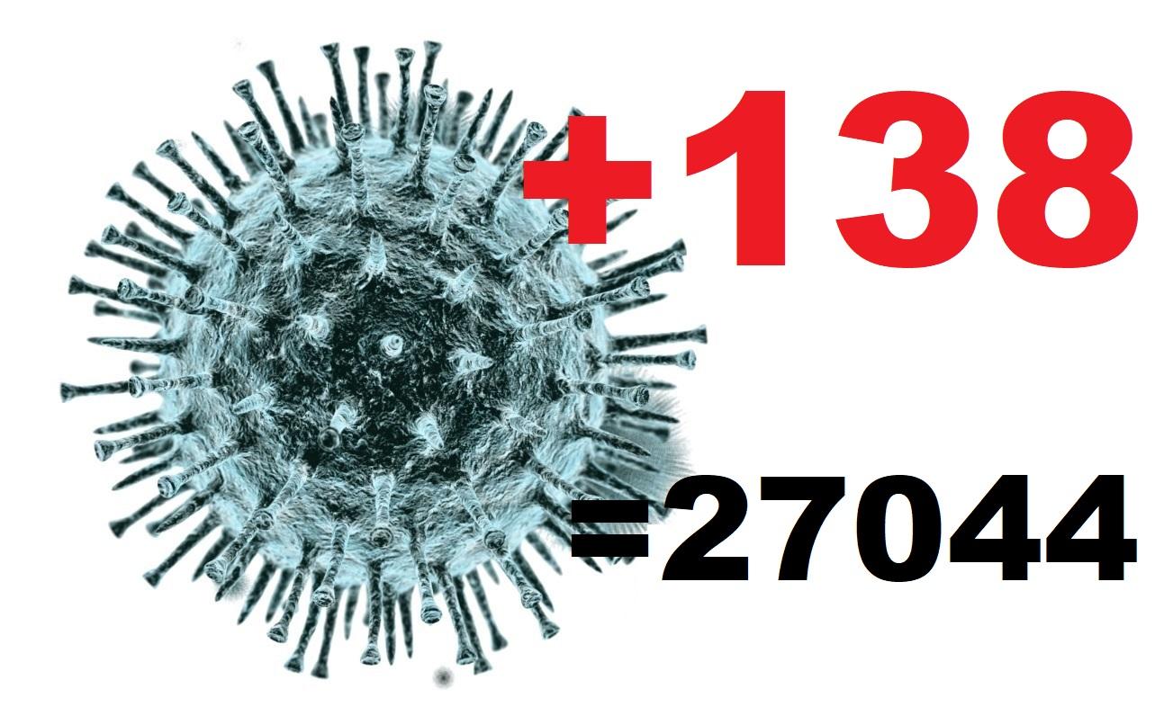Коронавирус за сутки диагностирован у 138 жителей Костромской области