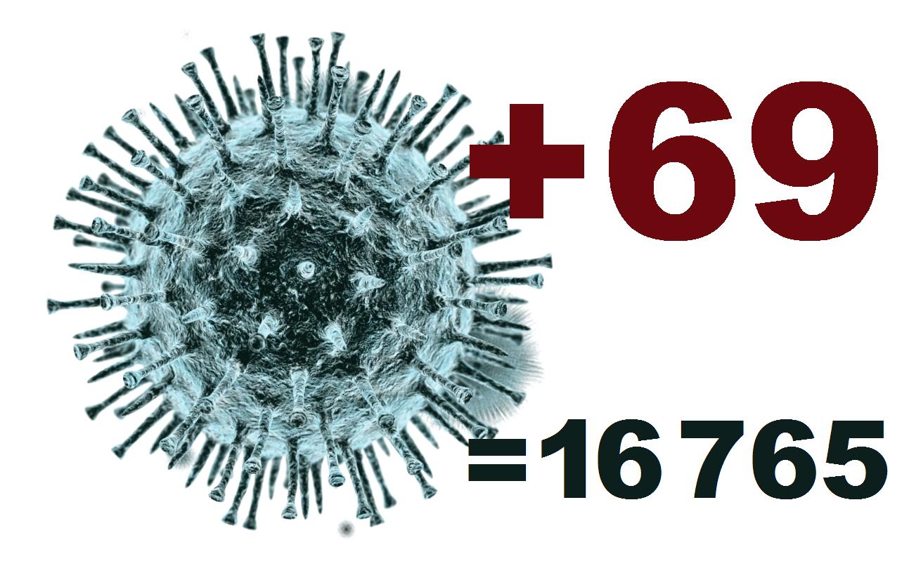 Коронавирус в Костромской области за сутки выявлен у 69 человек