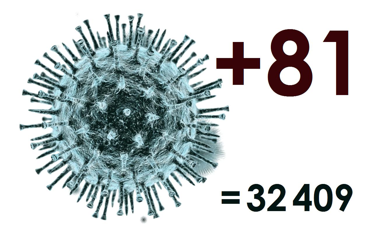 За сутки в Костромской области выявлен 81 новый случай коронавируса