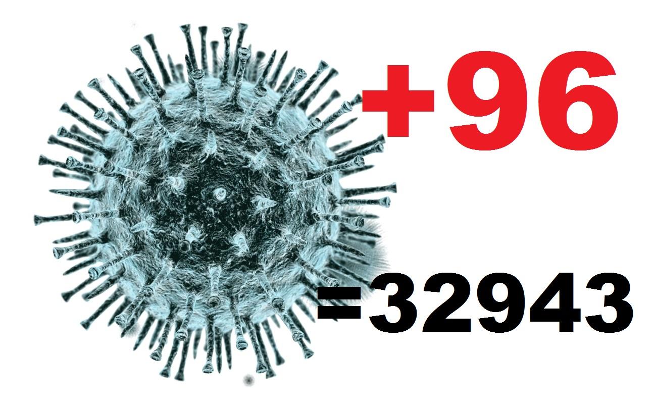 Коронавирус за сутки диагностировали у 96 жителей Костромской области