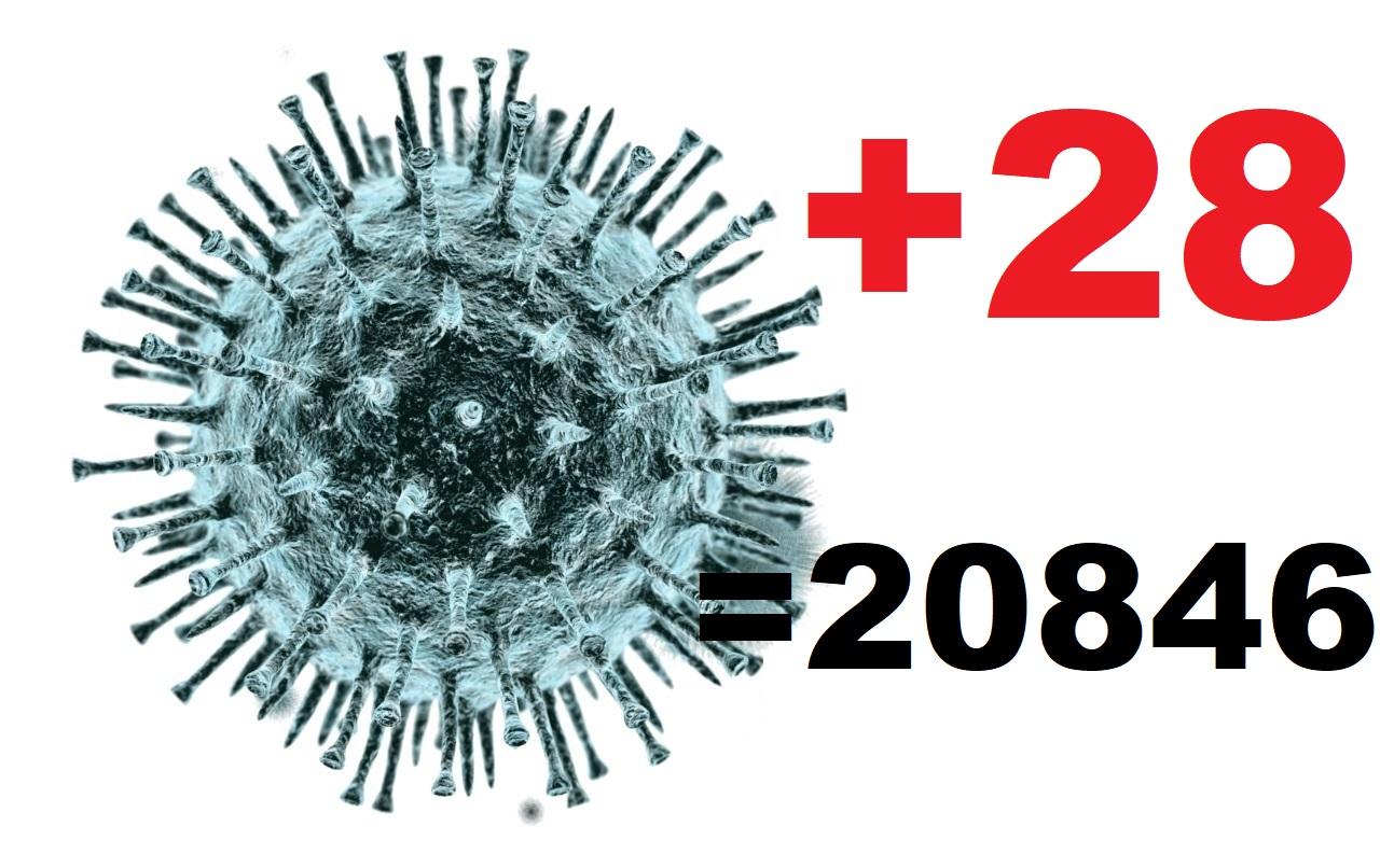 Коронавирус диагностирован за сутки у 28 жителей Костромской области