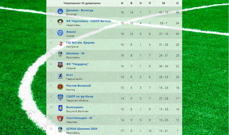 Футболисты костромской «СШ №3» выиграли у ковровского «Гвардейца»