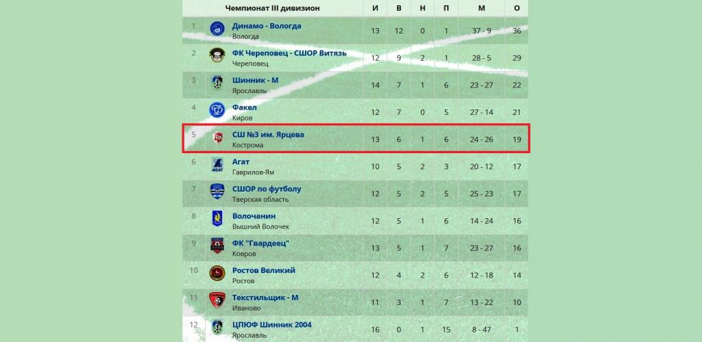 Костромские «школьники» крупно обыграли футболистов из Твери