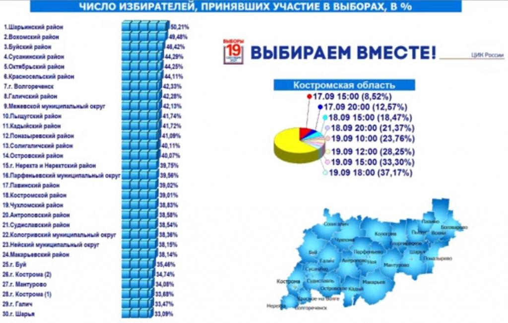 В ряде районов Костромской области проголосовала половина избирателей