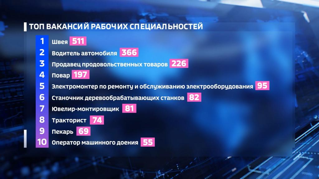 Рейтинг костромских зарплат составил Департамент по труду и занятости