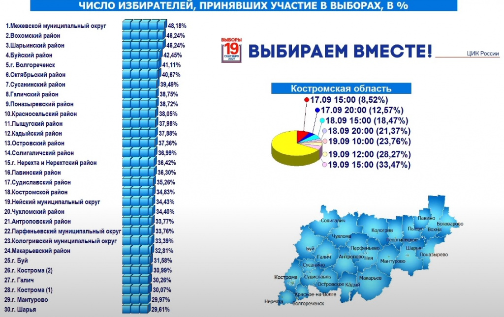 Треть костромских избирателей уже приняли участие в голосовании
