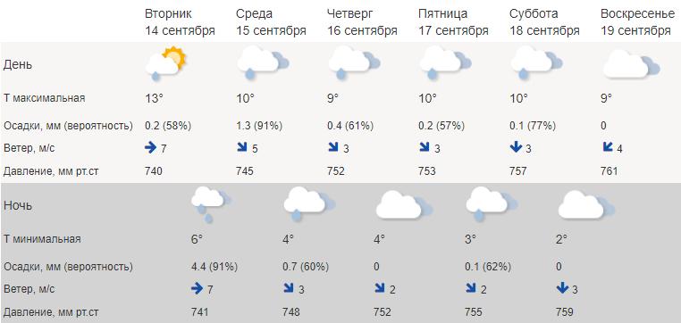 Типичная хмурая осень возвращается в Кострому