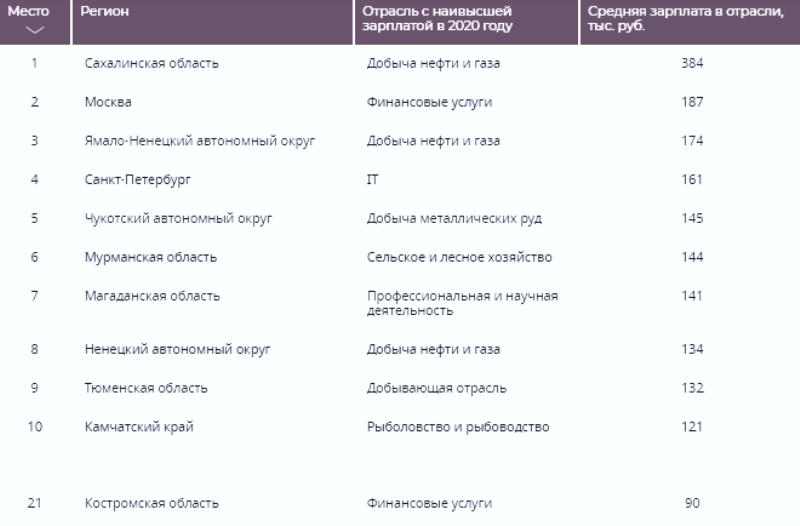 Костромская область стала 21-й в России по «топовым» зарплатам