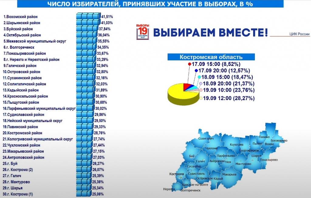 Голосование в Костромской области заметно активизировалось 19 сентября