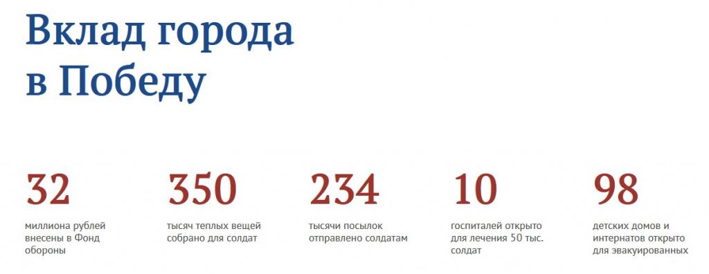 Горожане могут помочь Костроме получить звание «Город трудовой доблести»
